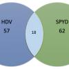 HDVとSPYD保有時の銘柄分散力について