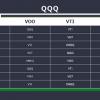 【ONEQ】ナスダック総合指数に連動するETFはQQQに勝るのか比較