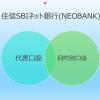 住信SBIネット銀行の目的別口座は資産管理の効率化を促す最適なサービスだと思いまし